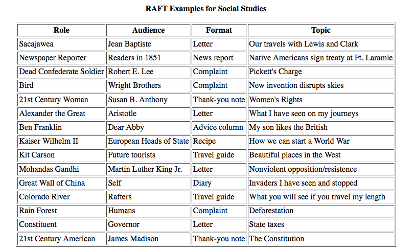 raft writing examples