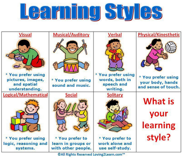learning styles inventory Adapt your studying techniques to your learning style know and use your personal learning style.